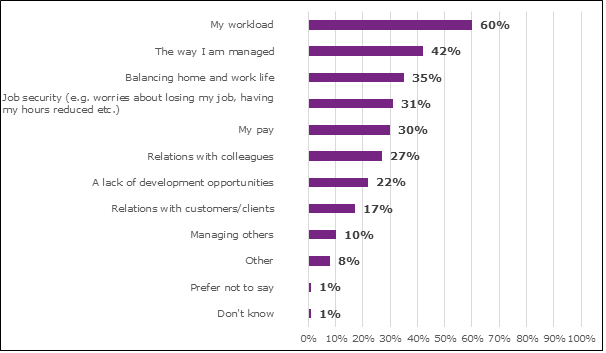 Graph showing reasons given by employees for stress in the workplace