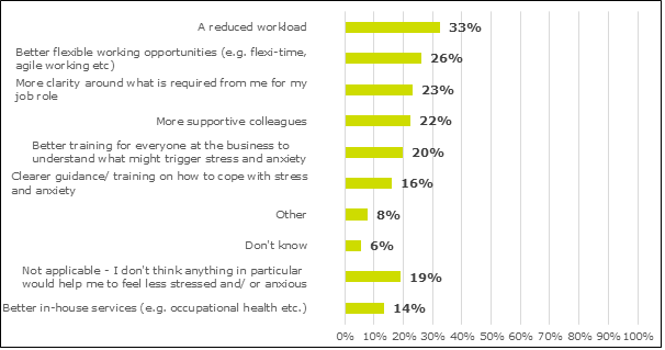 Graph showing survey results: a reduced workload (33%); better flexible working opportunities (e.g. flexi-time, agile working etc) (26%); more clarity around what is required from me for my job role (23%); more supportive colleagues (22%); better training for everyone at the business to understand what might trigger stress and anxiety (20%); clearer guidance/ training on how to cope with stress and anxiety (16%); other (8%); don't know (6%); not applicable - I don't think anything in particular would help me to feel less stressed and/ or anxious (14%); better in-house services (e.g. occupational health etc) (14%).
