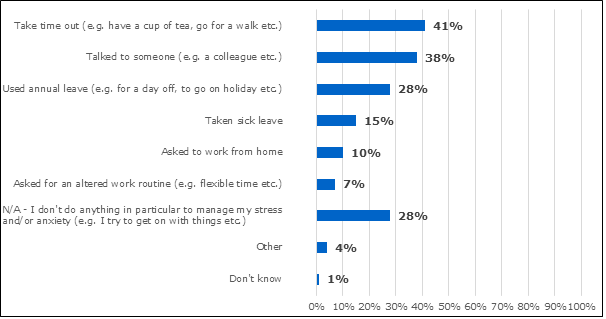 Graph showing data on methods employees use to manage their stress.