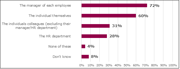 Bar graph showing who employees think should deal with anxiety at work: The manager of each employee (72%); the individual (60%); the individual's colleagues (excluding their manager/HR department) (31%); the HR department (28%); none of these (4%); don't know (8%)