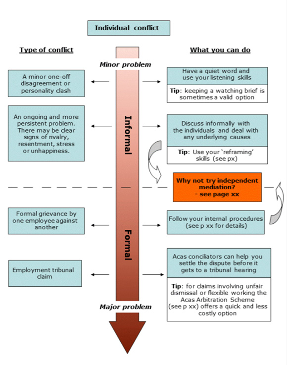 Acas Model showing the dominant approach to conflict resolution developed in the past 10 years.