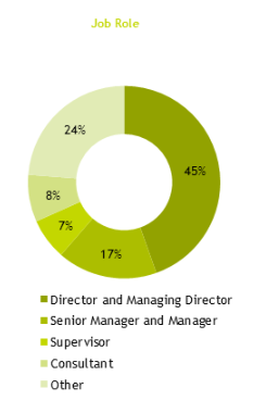 Pie chart showing survey results by job role