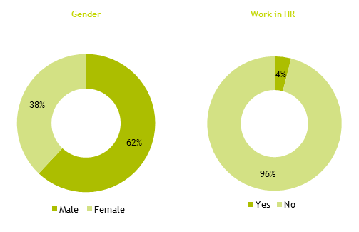 Pie chart showing survey results by gender and people working in HR