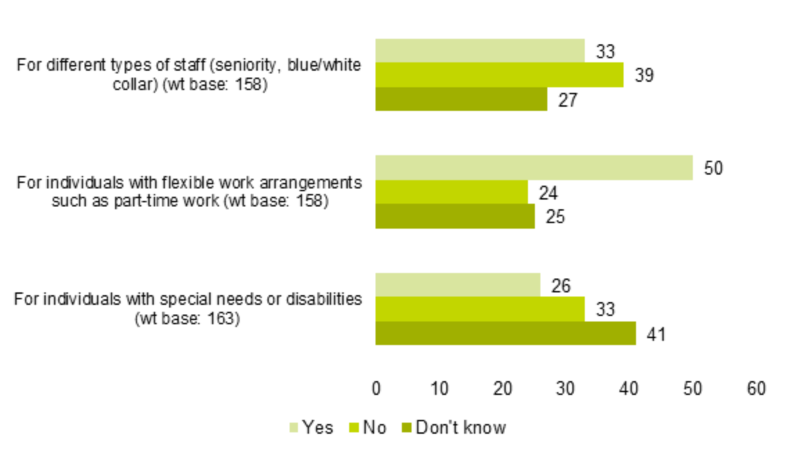 Figure 23: bar charts showing customisation of PM systems to suit different types of staff (% of respondents)