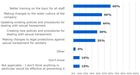 Bar chart showing answers to 'Which do you think would be effective at preventing sexual harassment in the workplace?'