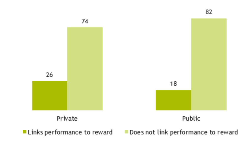 Figure 11: graph showing % of companies linking performance to reward, by different sectors