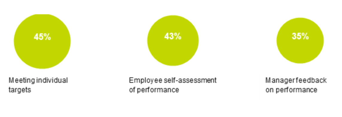 Figure 12: graphic showing that when measuring performance, 45% of organisations prioritise meeting individual targets; 43% prioritise employee self-assessment and 35% prioritise manager feedback.