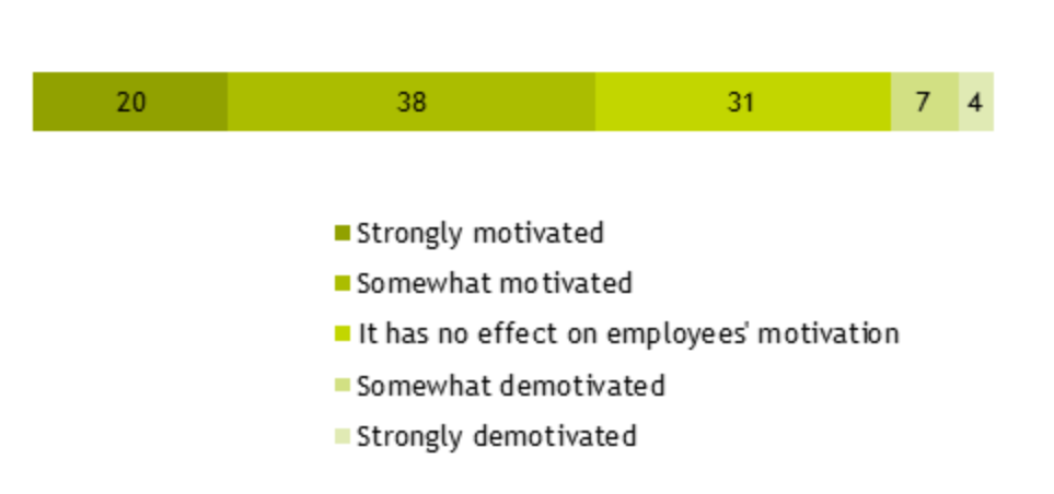 Figure 18: bar chart showing % responses to 'How strongly motivated or demotivated are employees by the PM system?'