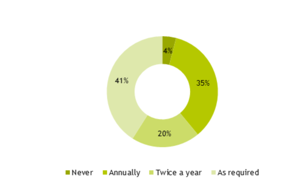 Figure 19: pie chart showing % of responses to 'How often does your organisation review its performance management system, to ensure it is still meetings its aims and goals?'