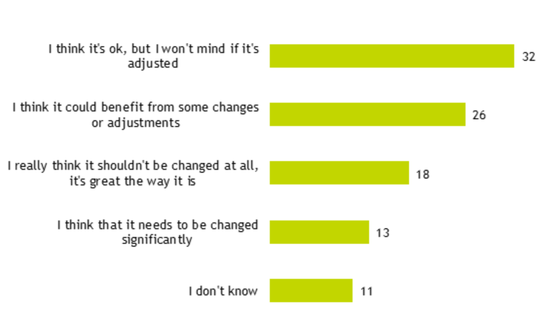 Figure 20: bar chart showing responses to 'Do you think the performance management system in your organisation should be changed or updated?' (% of respondents)