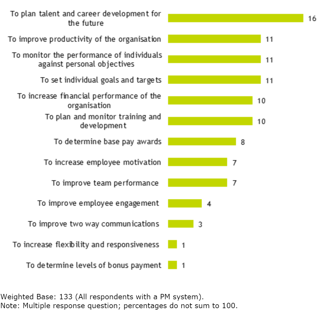 Figure 5: graph showing different uses of organisations' PM systems (% of respondents)