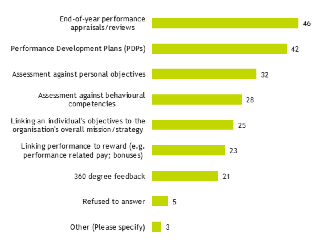Figure 9: graph showing which activities and processes organisations use as part of its PM system (% of respondents)