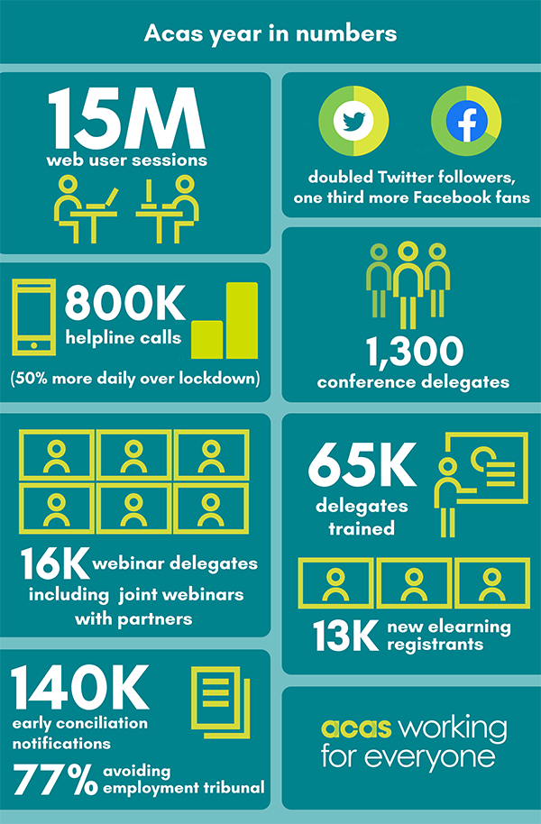 Infographic showing the highlights of the Acas year in numbers