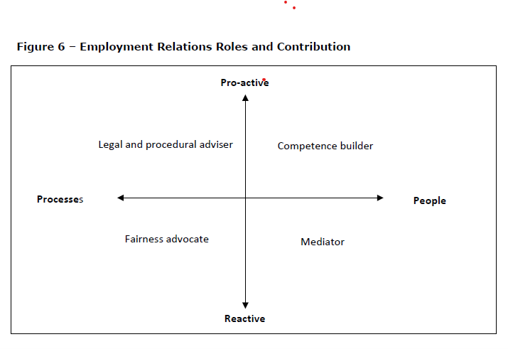 Employment relations roles and contribution diagram