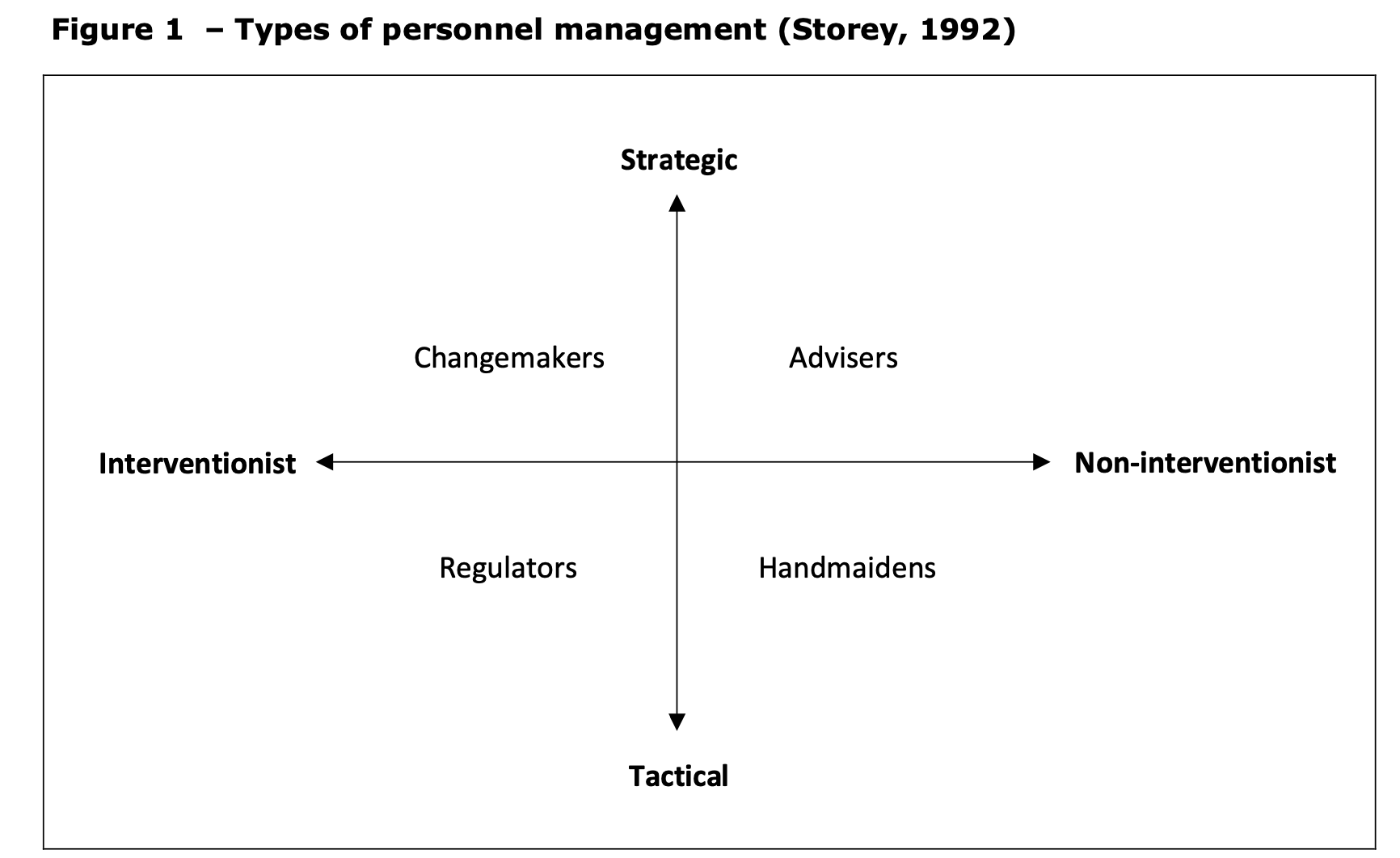 Types of personnel management diagram