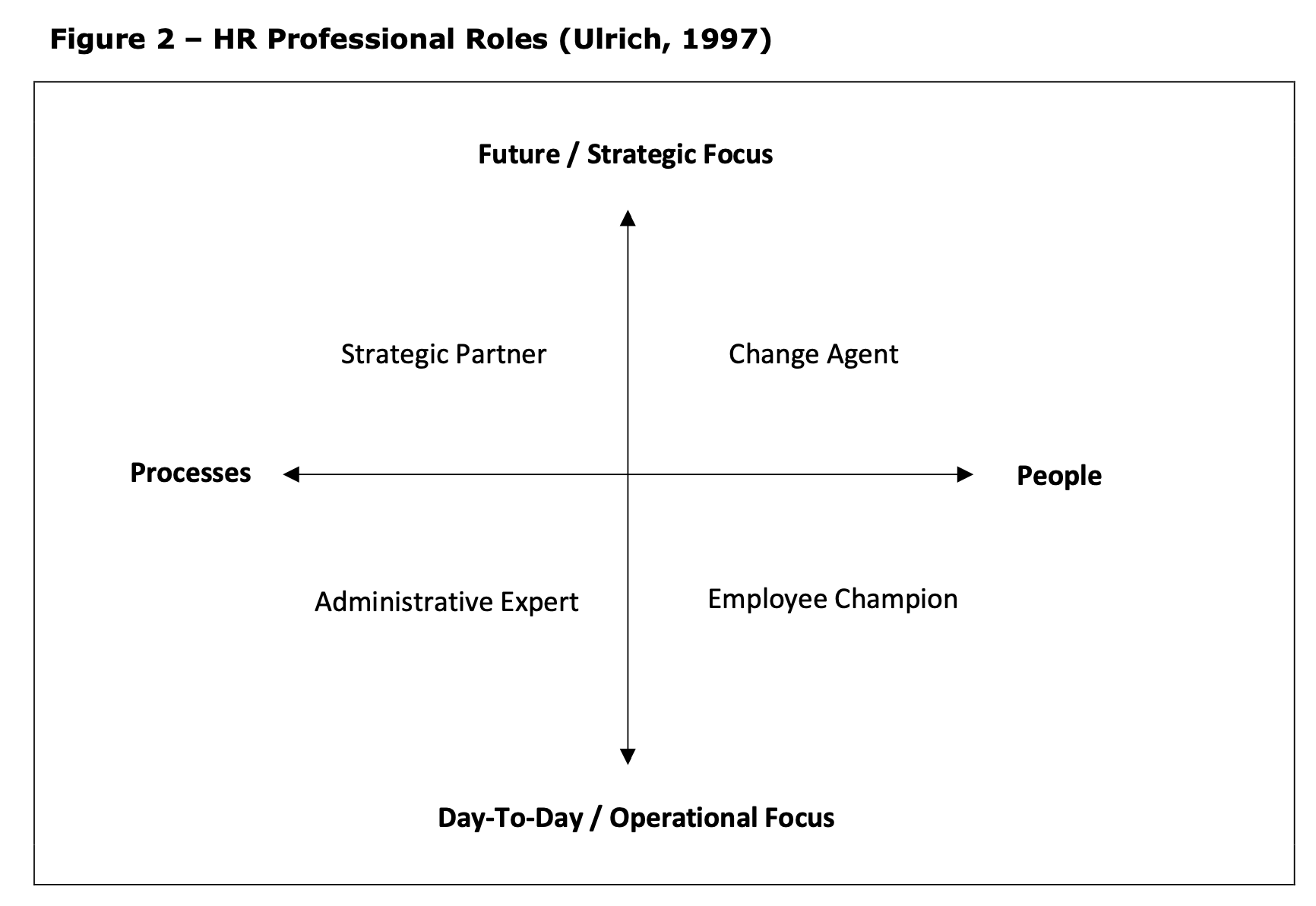 HR professional roles diagram (Ulrich, 1997)
