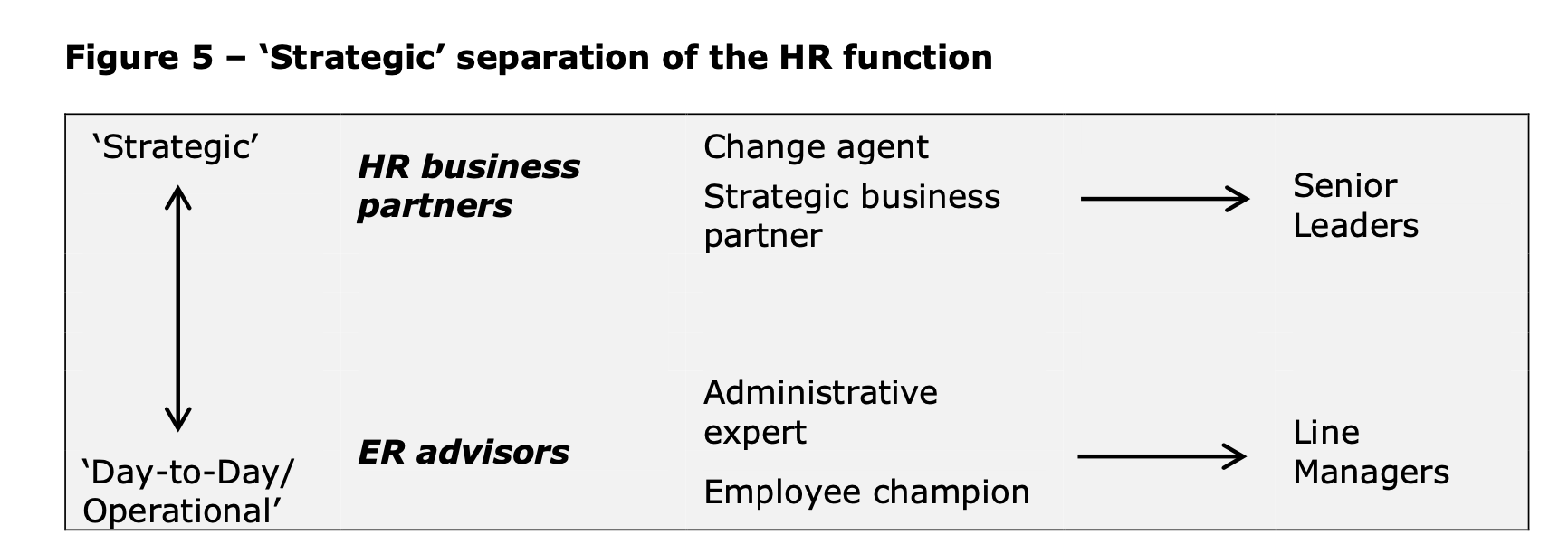 Strategic separation of the HR function diagram